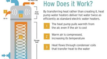 How FREE air can heat your water.
